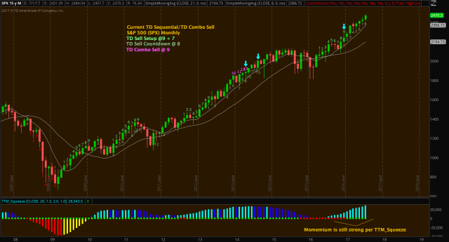 spx - monthly